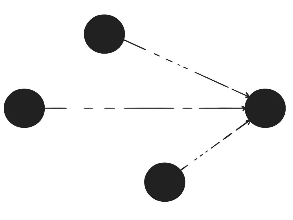 many nodes convering to a single node